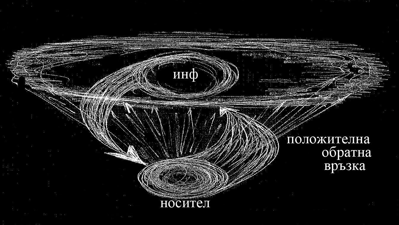 Една възможност за построяване на обща теория на системите